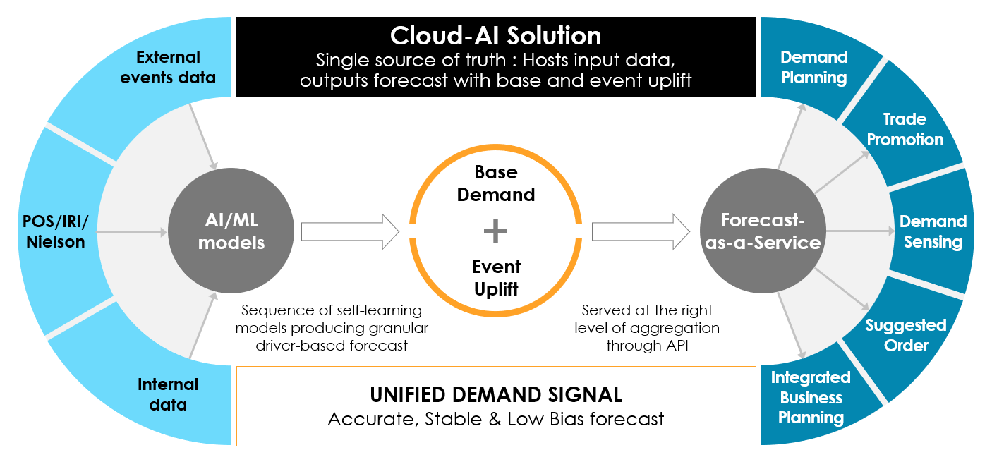 cloud-ai-solution-unified-demand-signal-wheel-chart