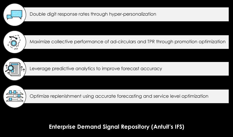 CPG-enterprise-demand-signal-repository-consumer-brands-blue-custom-art