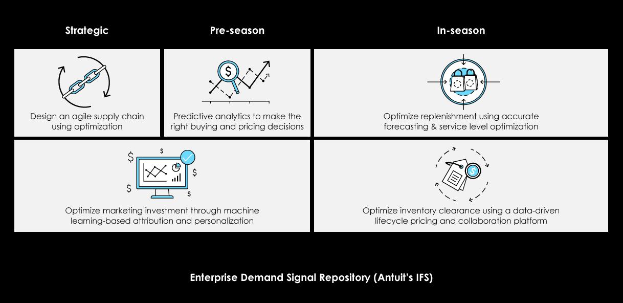 Enterprise-Demand-Planning-Signal-custom-art